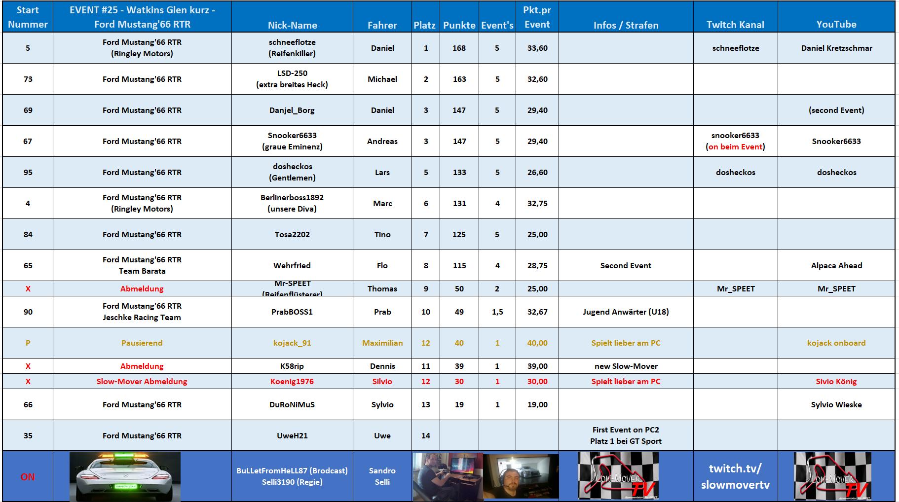 025 Watkins Glen short - Ford Mustang '66 RTR - Snooker6633 (19.05.2019)