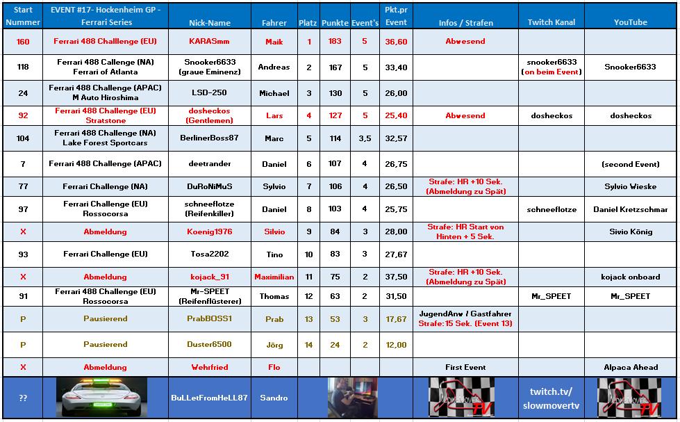 017 Hockenheimring GP - Ferrari Series (Tosa2202)
