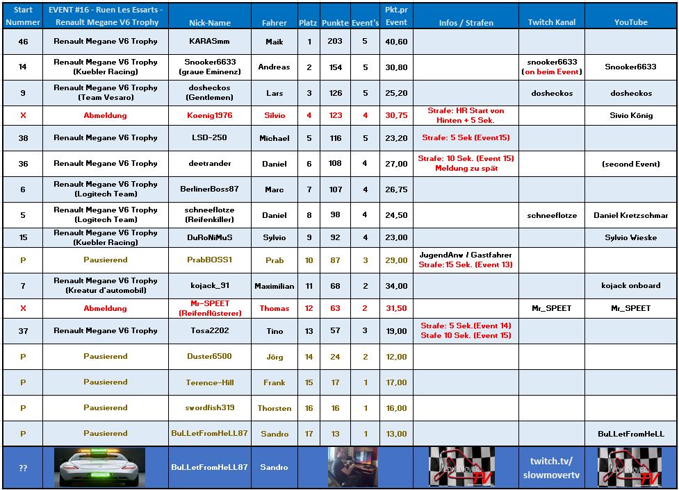 016 Rouen Les Essarts - Renault Mgane V6 (Duster)