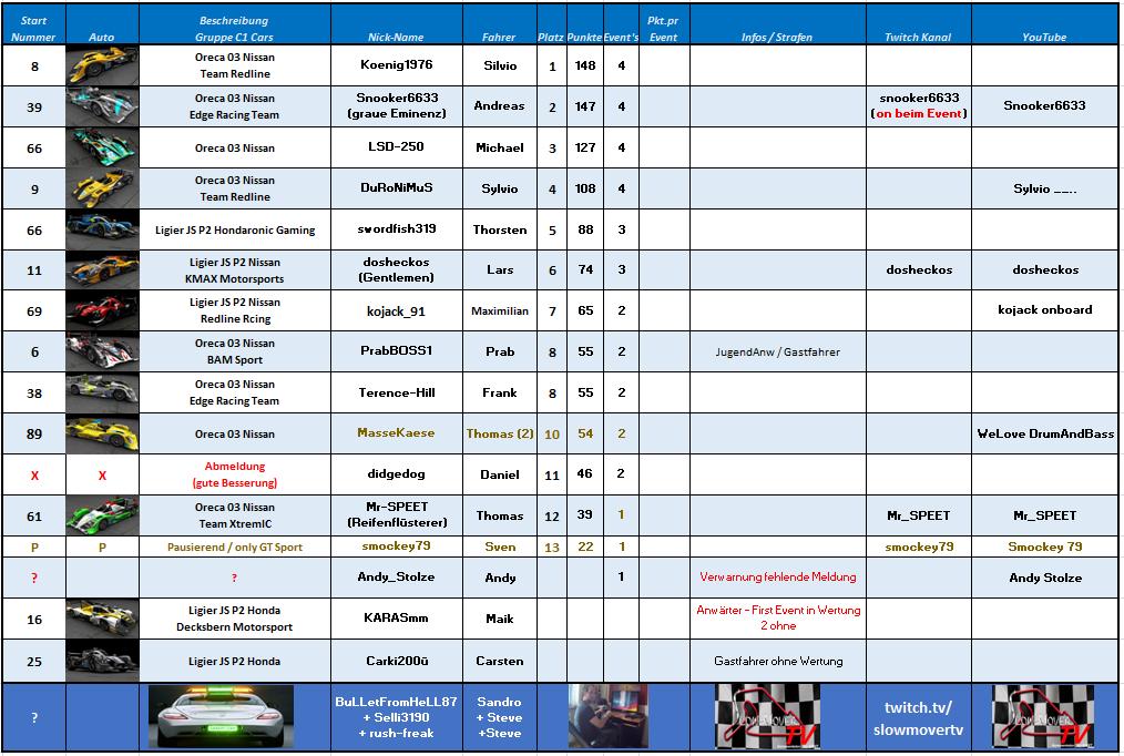005 Nürburgring GP - LMP 2