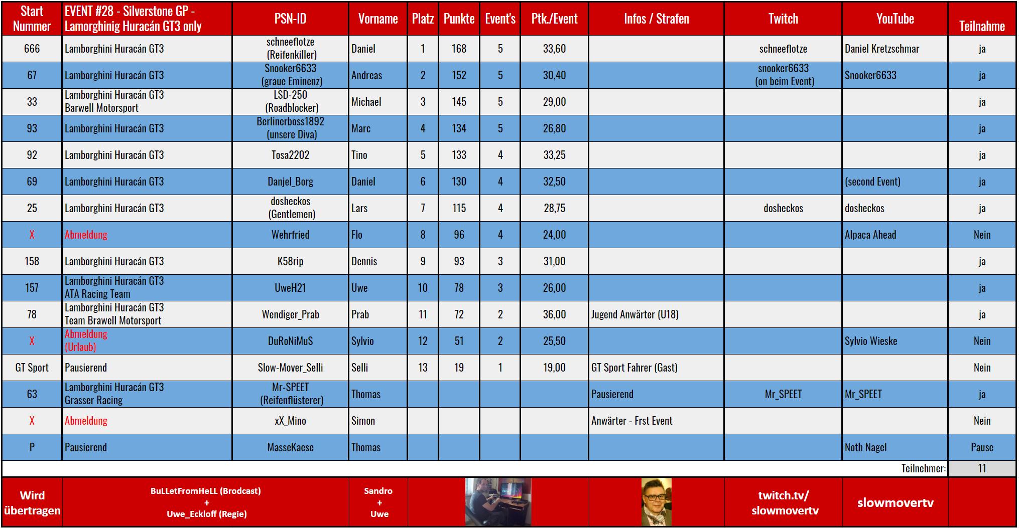 028 Silverstone GP - Huracán GT3 - Wendiger_Prab / LSD250 (20.10.2019)