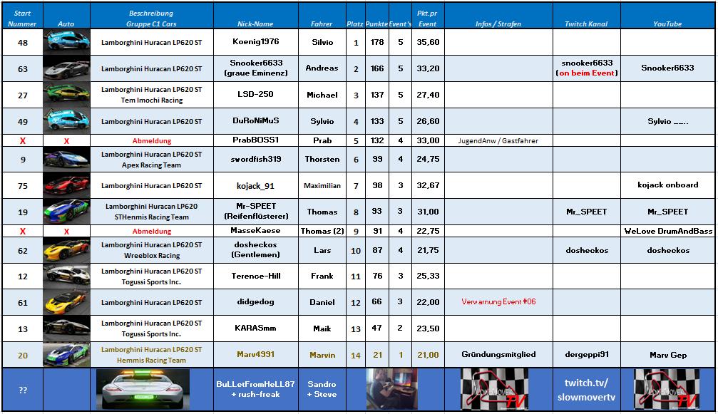 007 Road America - Super Trofeo (dosheckos)