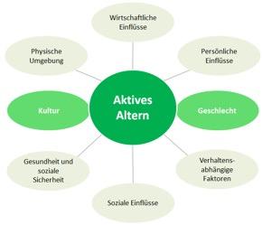 Determinanten des aktiven Alterns (Quelle: WHO 2002, Eigene Darstellung)