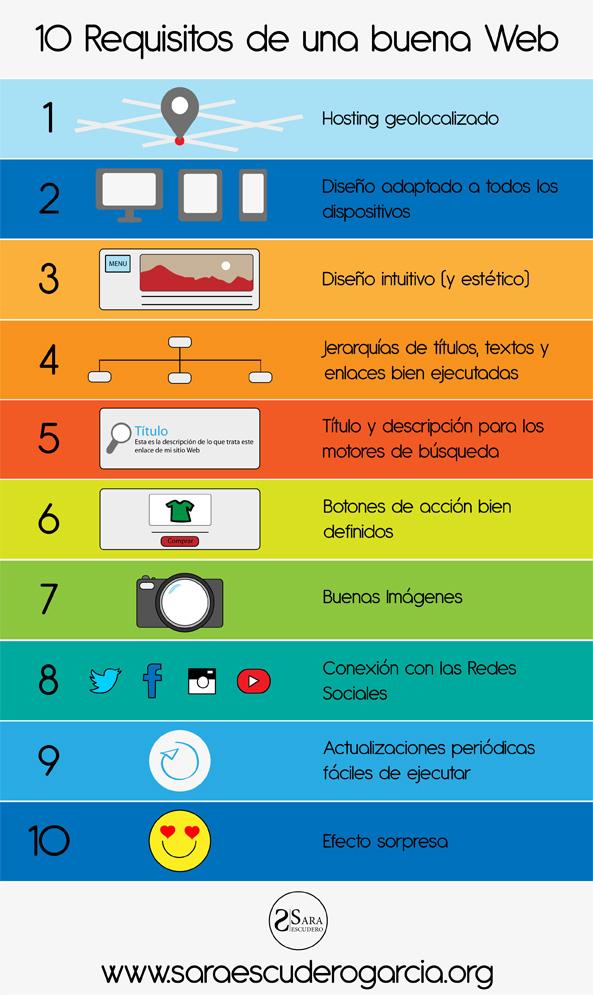 Infografía 10 Requisitos para una buena Web