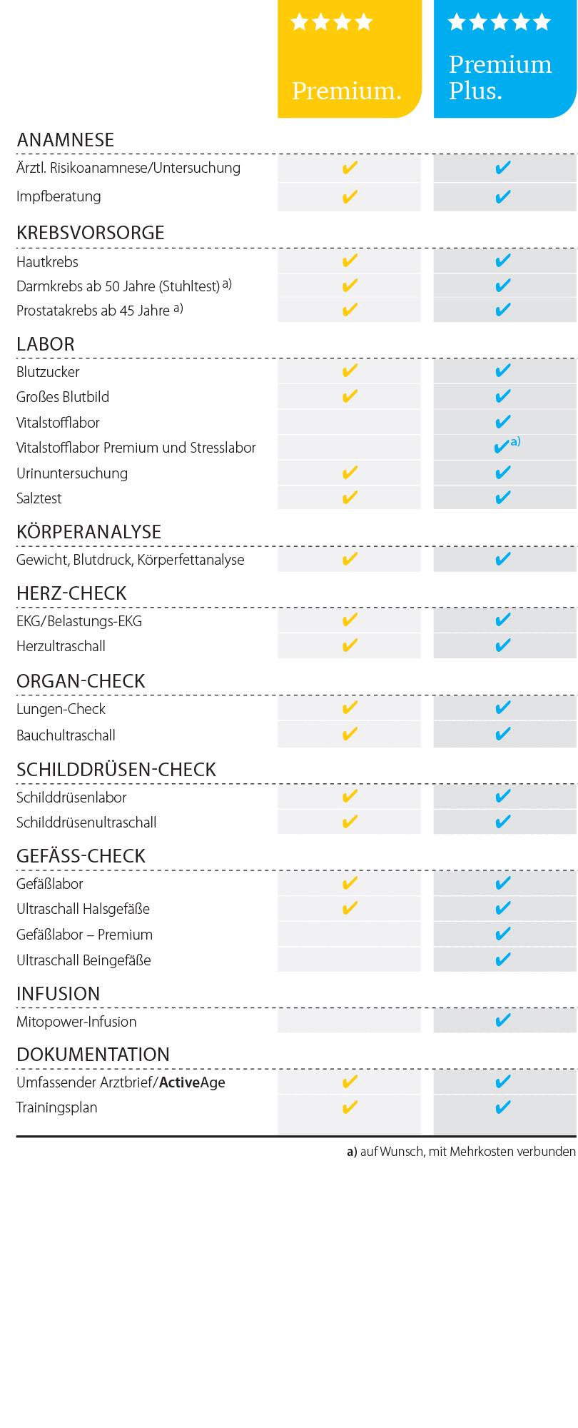 Dr. Matthias Marquardt - Sport-Check-up