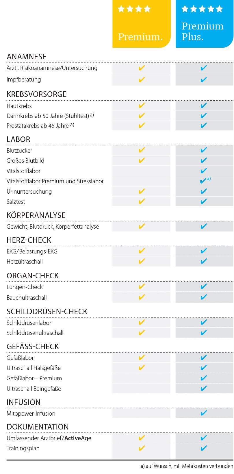 Dr. Matthias Marquardt - Gesundheits-Check-up