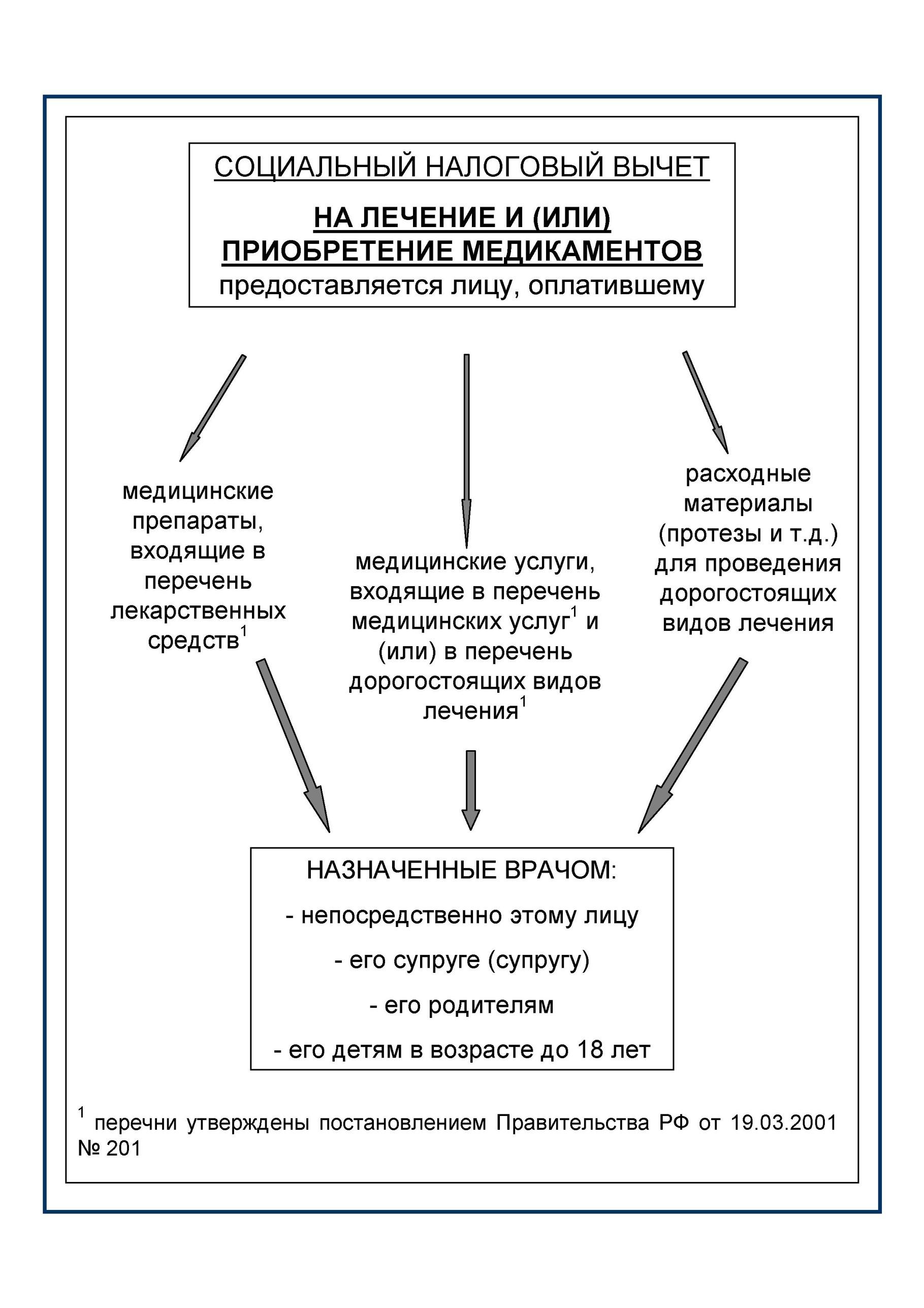 Декларация ндфл социальный вычет расходные материалы гжэу 4 мытищи бухгалтерия