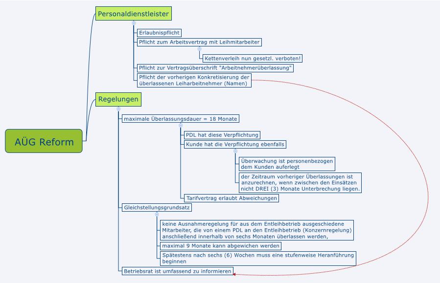 AÜG Reform (Mindmap)