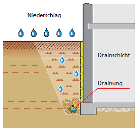 Lastfall: nichtstauendes Sickerwasser an Bodenplatten und Wänden DIN 18195-4