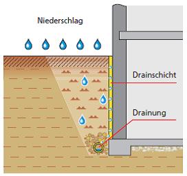 Lastfall: nichtstauendes Sickerwasser an Bodenplatten und Wänden