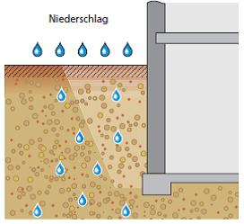 Lastfall: Bodenfeuchte an Bodenplatten und Wänden