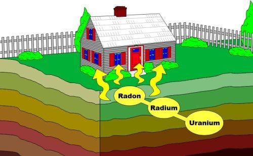Radonansammlung, Kindergarten, Altenheime, Schlafzimmer, Keller, gefährdet, krebserregend, karzinogen,  Lungenkrebs, gefährdet, Schule, Stockwerk, Zerfallsprodukt, zerfrisst die Lunge,