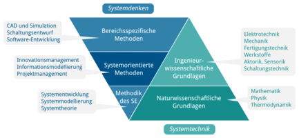 Systems Engineering - Die neuen universitären Ingenieurwissenschaften