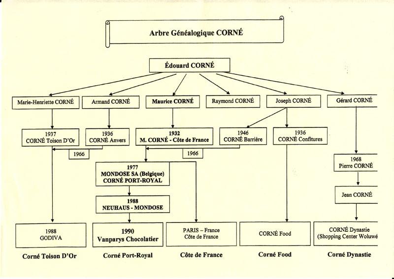 Famille Corné Arbre généalogique Corné