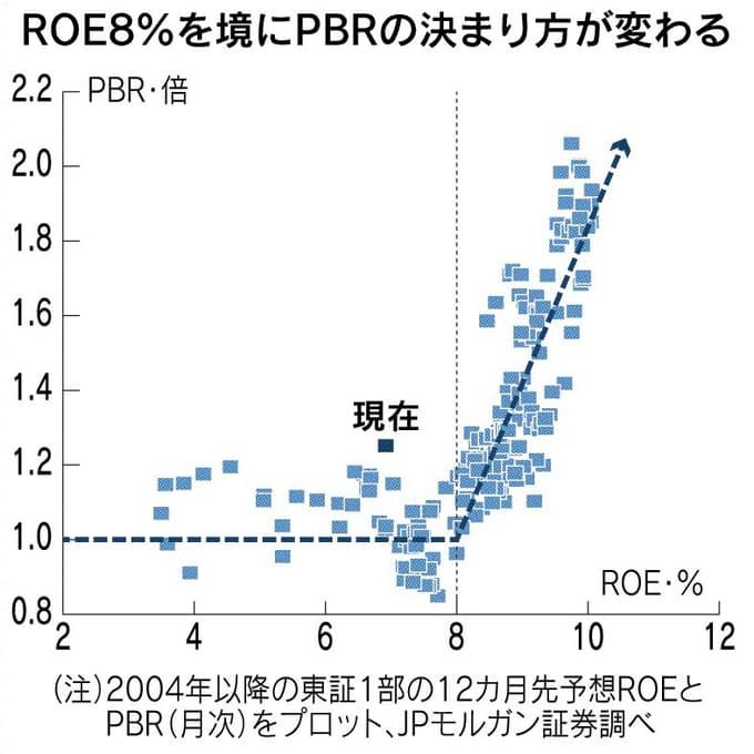 成長株投資はROE8%超の銘柄を