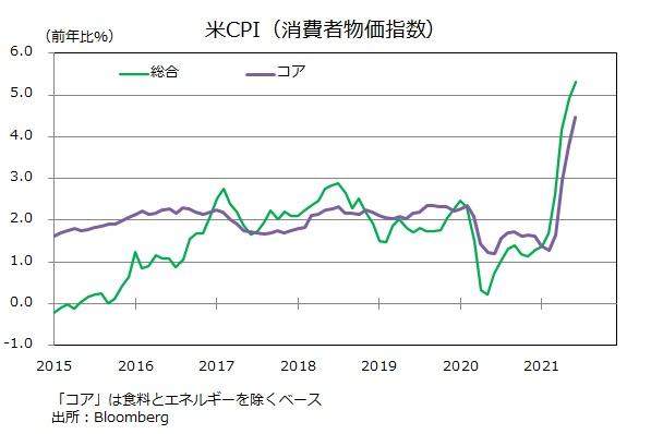もうインフレ? 下がらない米CPI上昇率