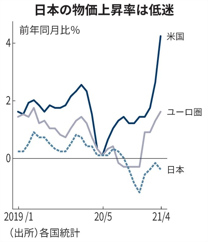 インフレの米、デフレの日に等しくかかるインフレ圧力