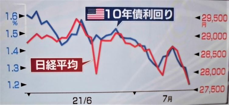 米債に振り回されるな、日本株は割安