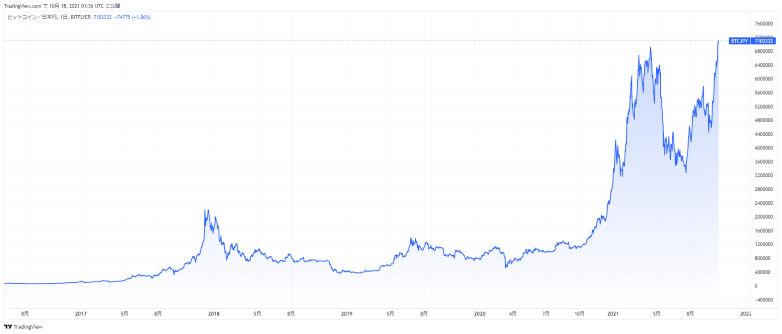 ビットコイン最高値更新