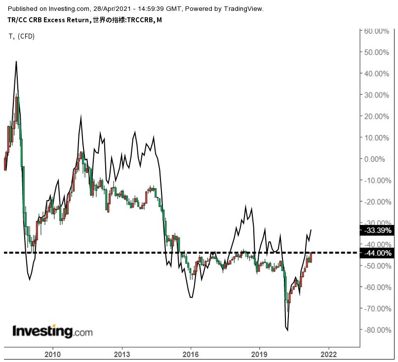 商品市況高値更新 銅・穀物