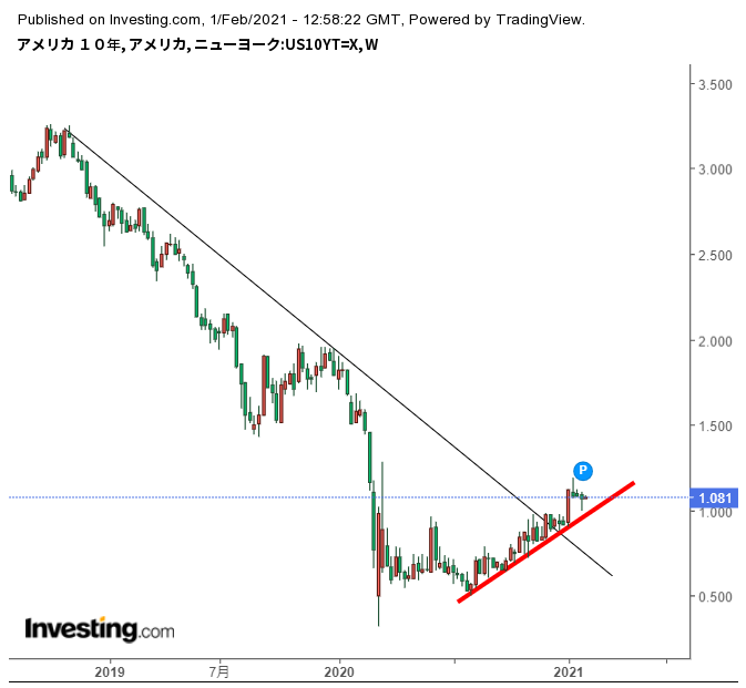 米10年債金利、上昇の腰は強い