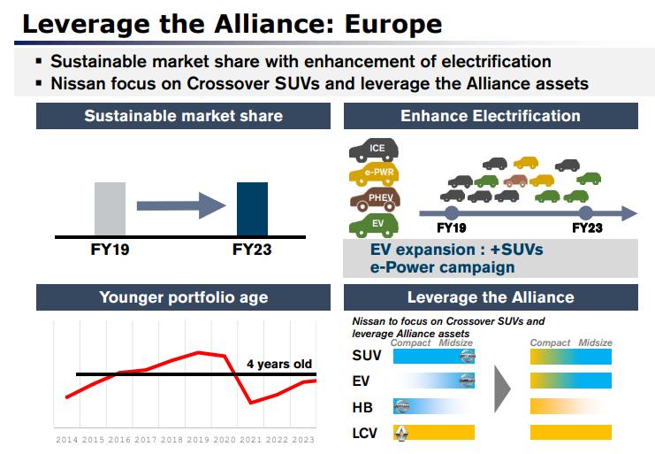 plan pour Nissan en Europe d'ici 2024