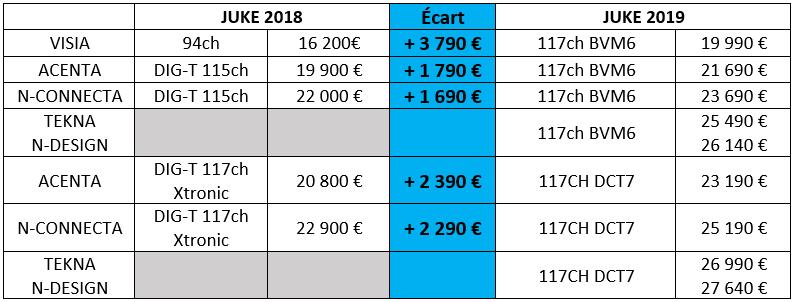 Ecart de prix entre le Nissan JUKE 2018 et 2019
