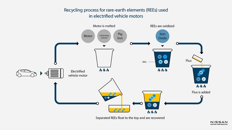 Nissan et l'Université Waseda au Japon testent un processus de recyclage pour les moteurs de véhicules électrifiés