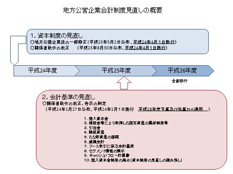 公営企業会計制度についてWhat's New