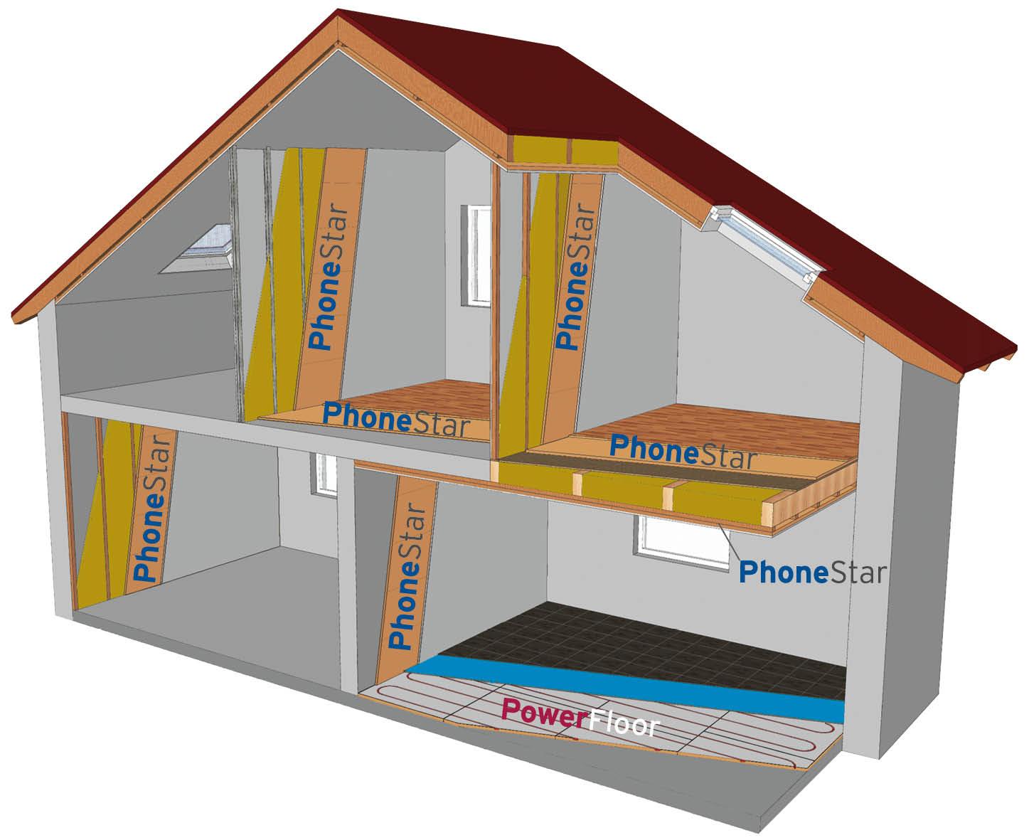 Phonestar an Boden, Wand und Decke