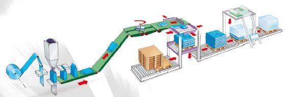 Komplette Abfüll-Palettier-Verpackungs Linien im Programm