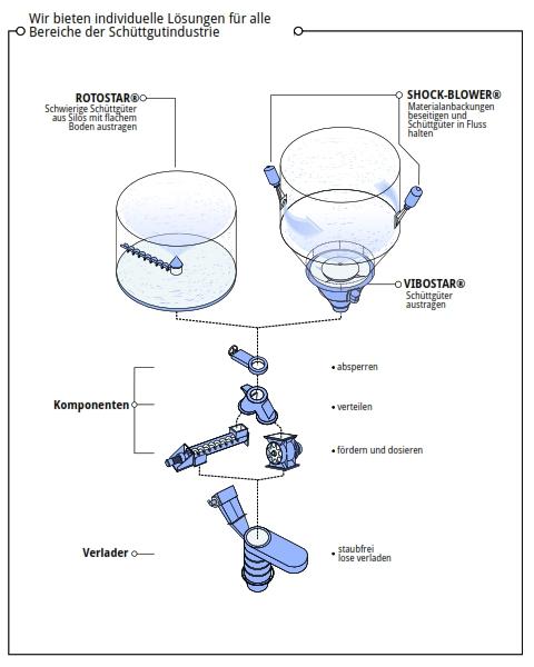 Agrichema Komponenten