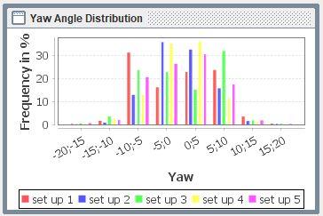 Yaw Angle Distribution