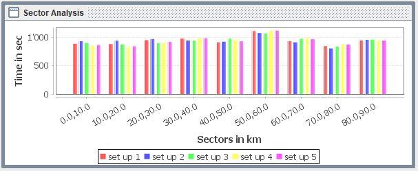 Sector Analysis