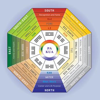 Pa Kua, Bagua mit Trigrammen, Lebensbereichen, Himmelsrichtungen, Elementen: Holz, Feuer, Erde, Metall, Wasser