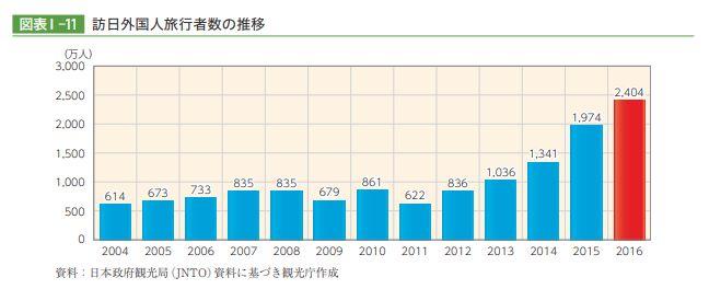 平成29年版 訪日外国人旅行者数の推移