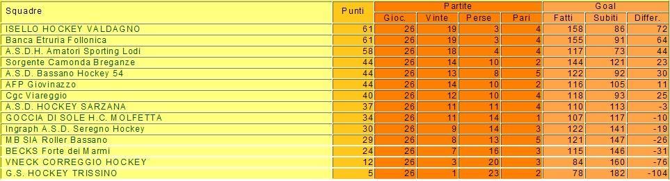 CLASSIFICA FINALE CAMPIONATO HOCKEY SU PISTA SERIE A1 2009-2010