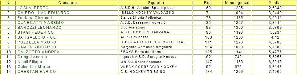 CLASSIFICA FINALE PORTIERI SERIE A1 2009-2010