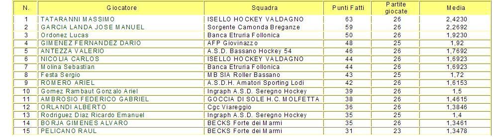 CLASSIFICA FINALE MARCATORI SERIE A1 2009-2010