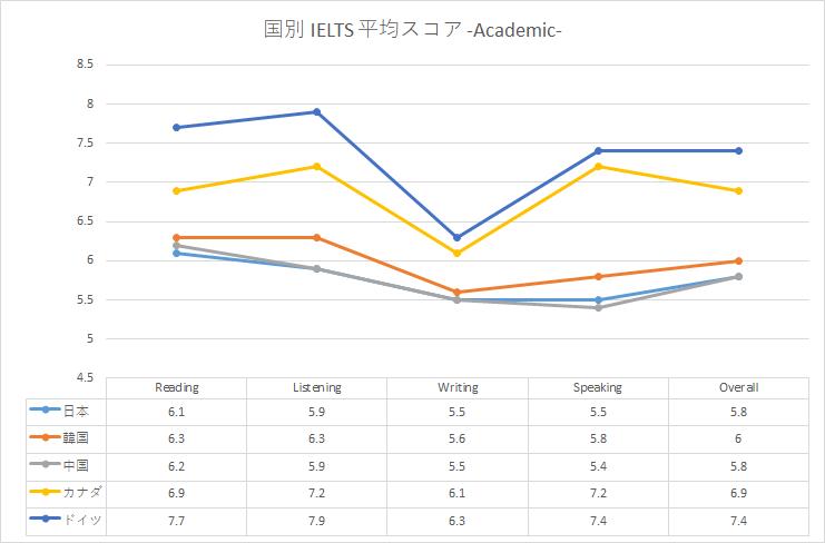 IELTS 日本人 平均点 アカデミック