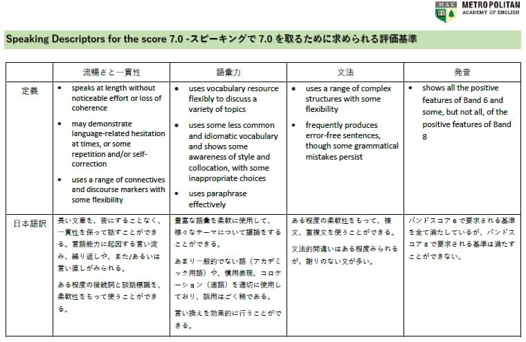 IELTS 7のスピーキング採点基準