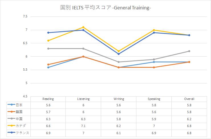 IELTS 日本人 平均点 ジェネラル