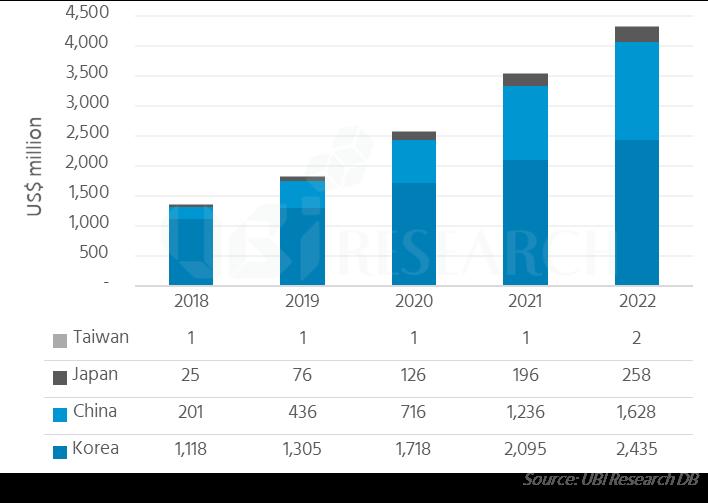 国別の発光材料市場の展望、参考:UBI Research