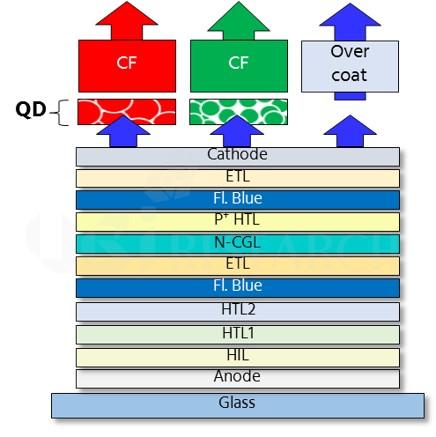 QD-OLED構造の予測