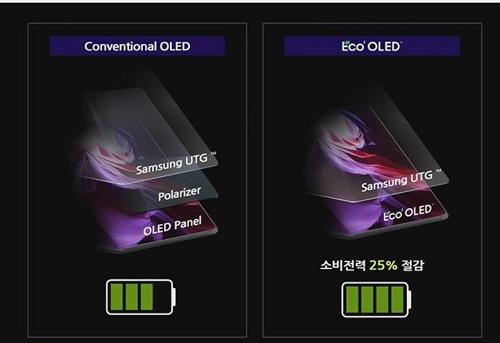 OLED 有機EL サムスン 韓国 中国 BOE  材料 発光 光取り出し 偏光板 ディスプレイ
