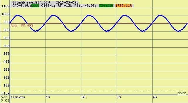 Grafik des Flimmergrades einer E27 Glühbirne. Der von Lichtpeter gemessene CFD liegt in der Grafik bei 5,9%.