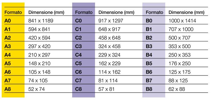 tabella standardizzazione formati carta