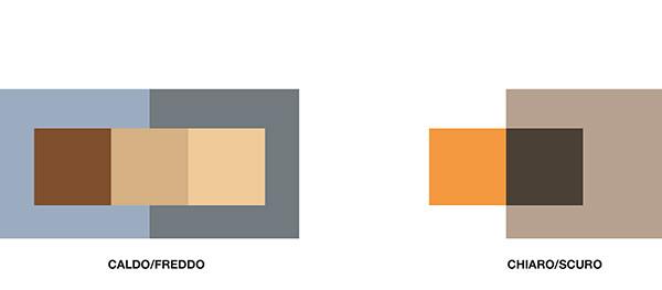 contrasto cromatico caldo/freddo e chiaro/scuro