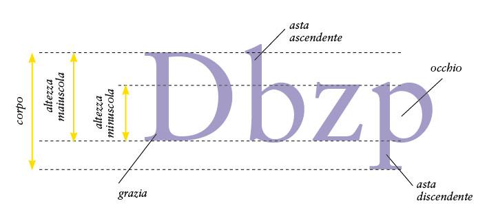 parti del carattere tipografico, occhio, aste, ascendente, discendente, grazia