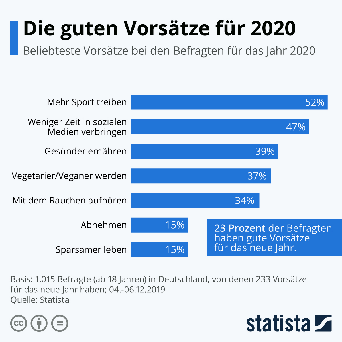 Hundert gute Vorsätze für 2021